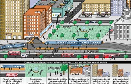 פיתוח מוטה תחבורה ציבורית