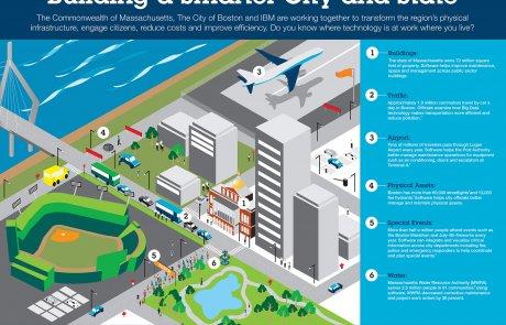 חוכמת רחוב: איך לעודד חדשנות עירונית